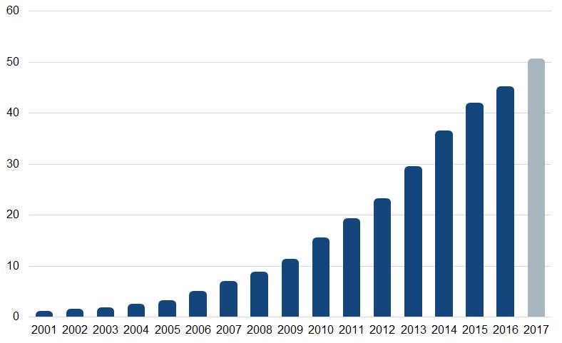 Brazil e-commerce market growth