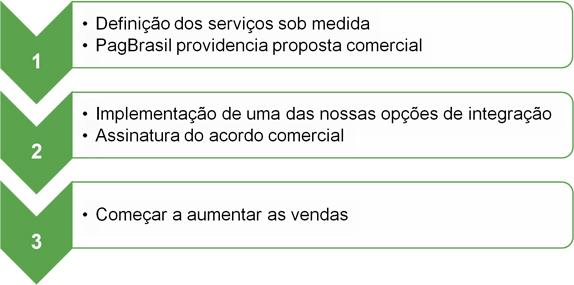como começar a processar pagamentos online com o gateway de pagamentos da PagBrasil