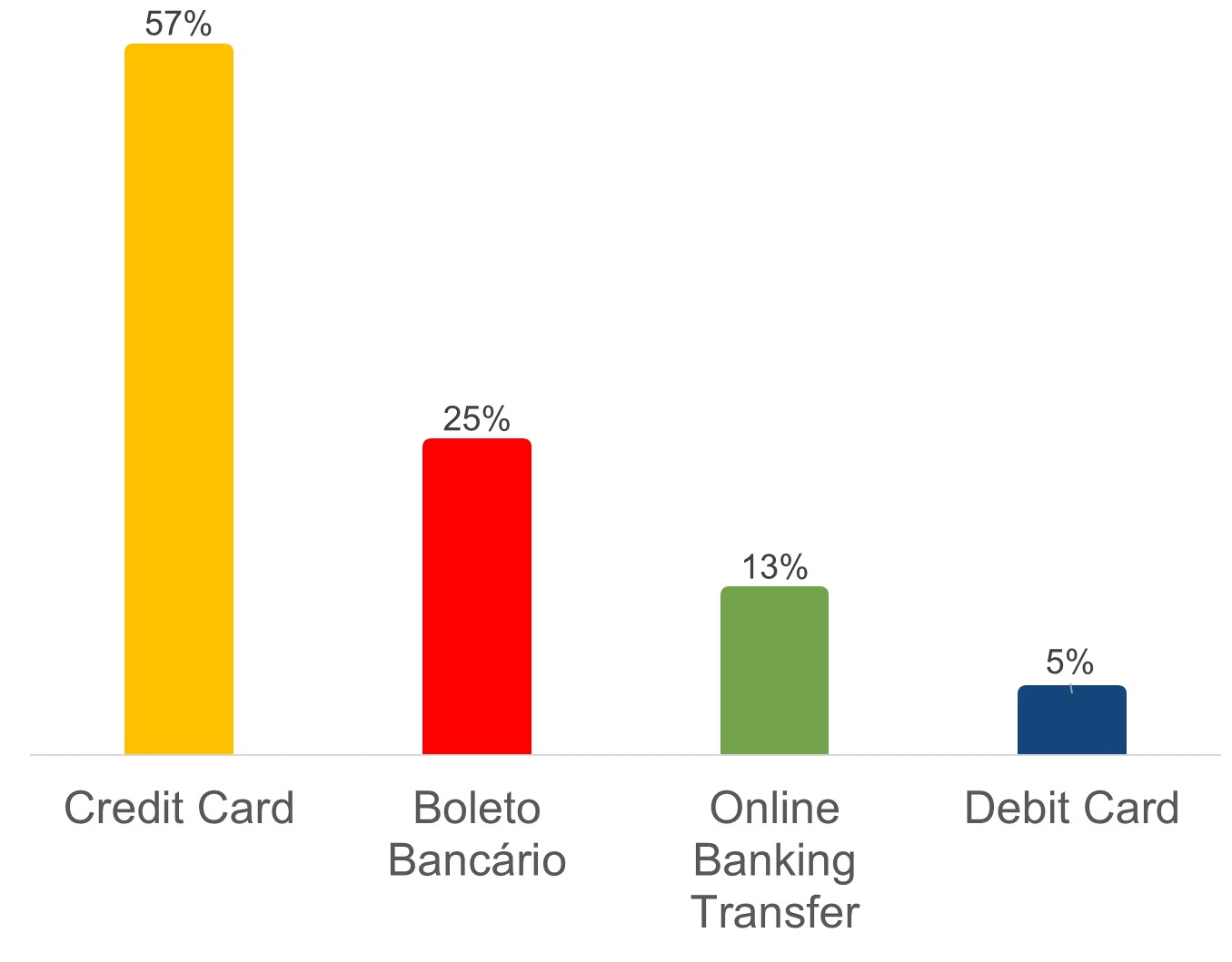 online payments in brazil market share