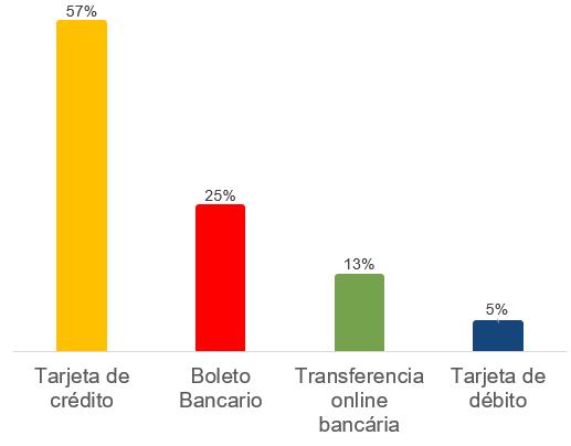 cuota de mercado de pagos en línea en Brasil