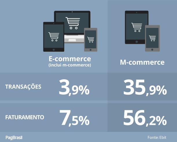 mercado de e-commerce