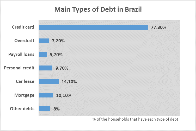 Types of debt Brazilian households