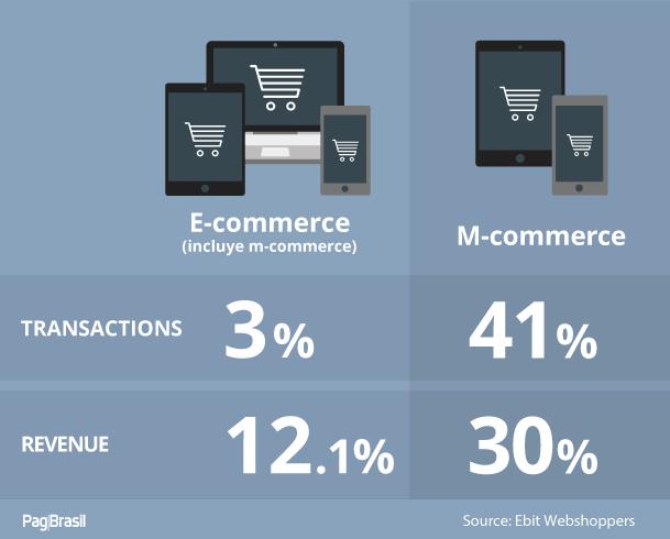 brazilian e-commerce industry