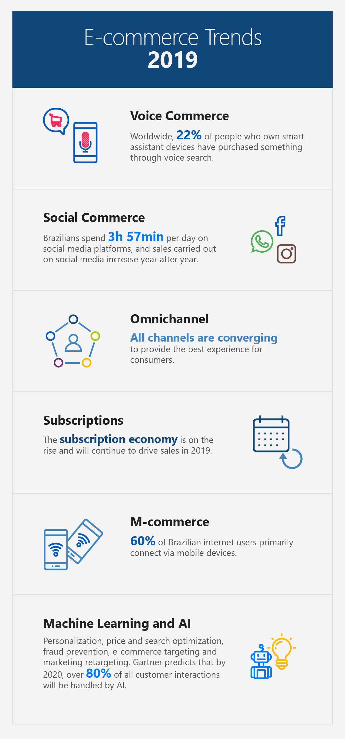 e-commerce trends 2019