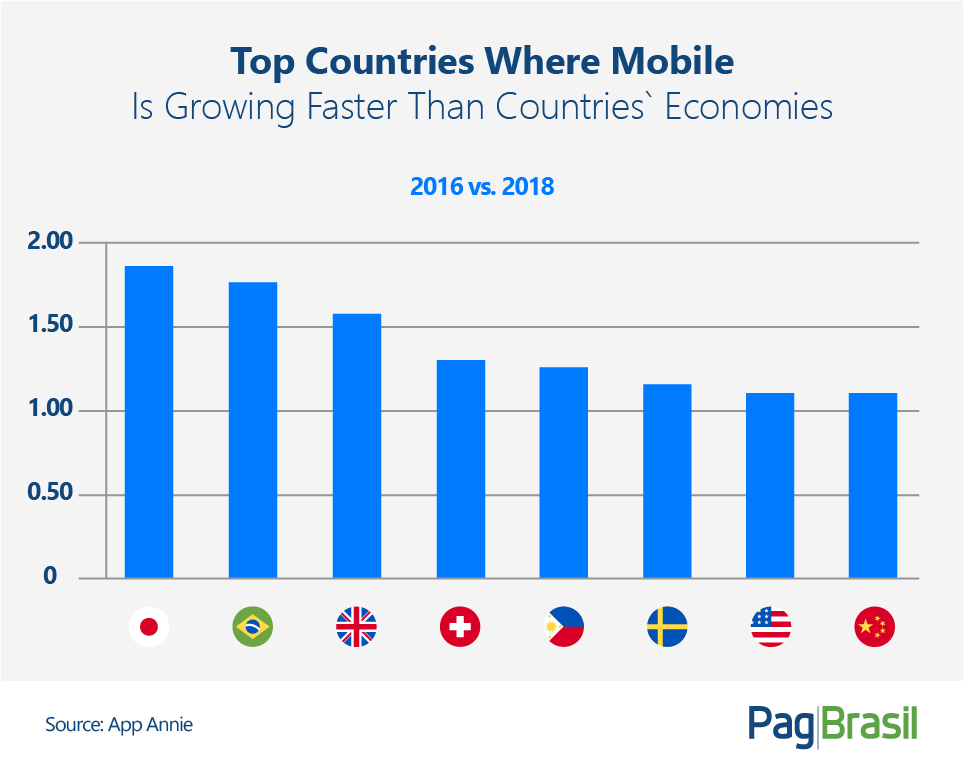 Smartphone Usage in Brazil: Country Ranks 5th Worldwide