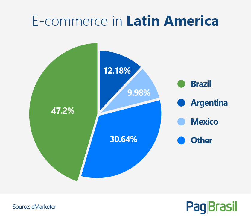 brazilian e-commerce industry