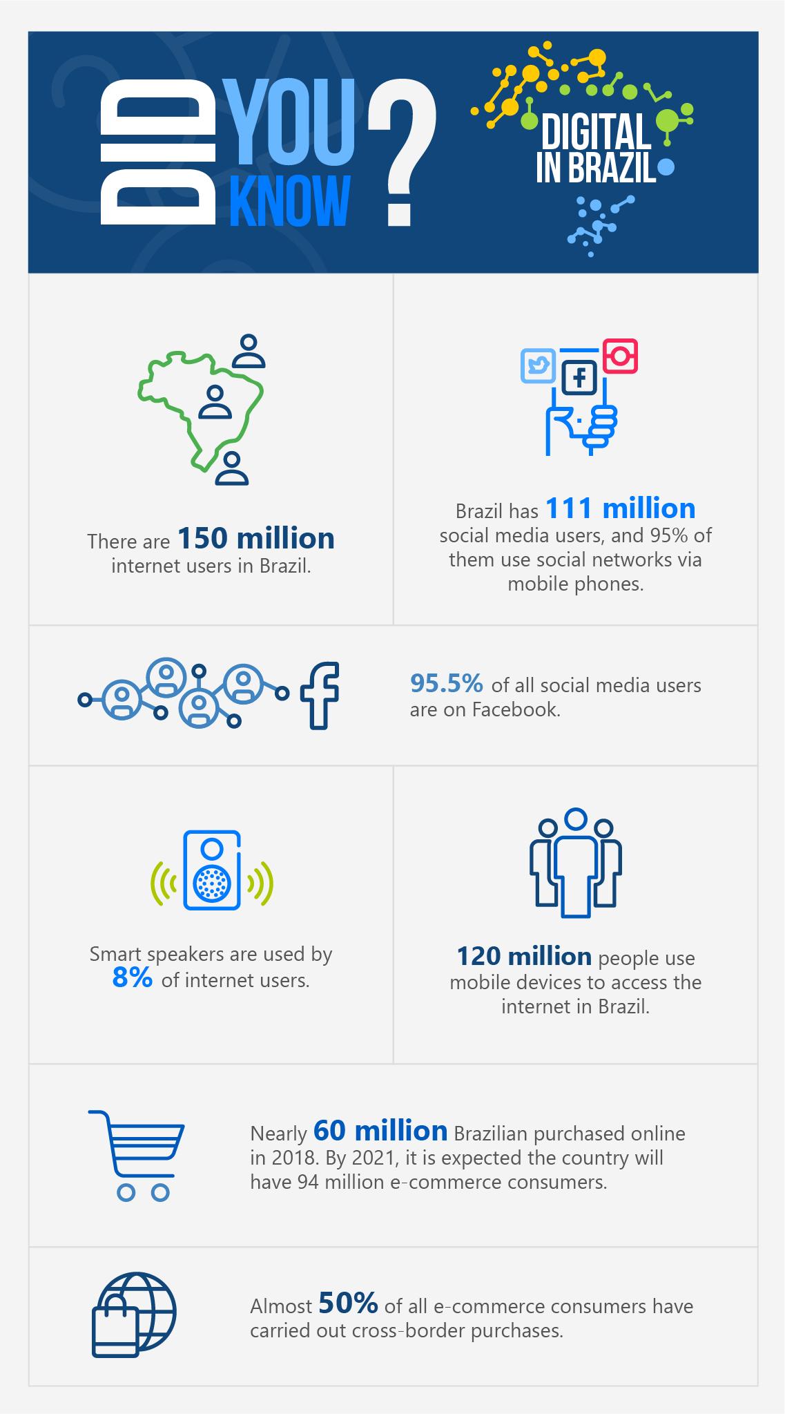 digital in brazil
