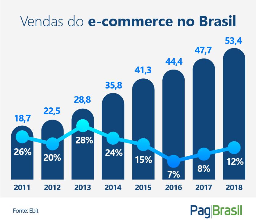 indústria de e-commerce brasileira