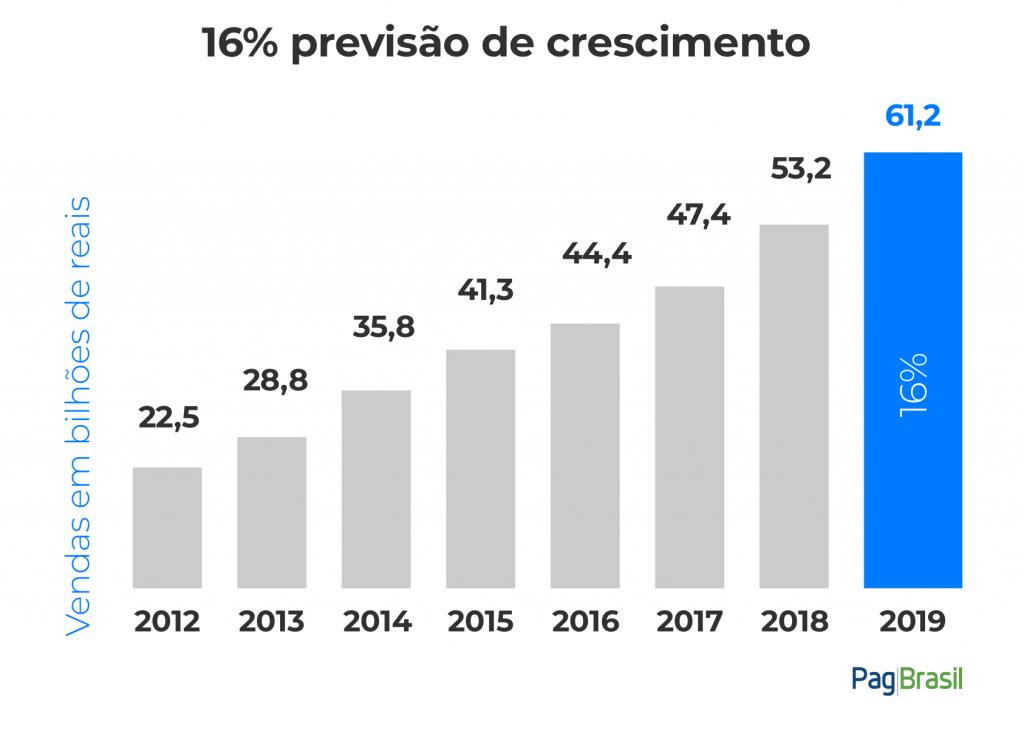 Mercado brasileiro | Crescimento e-commerce