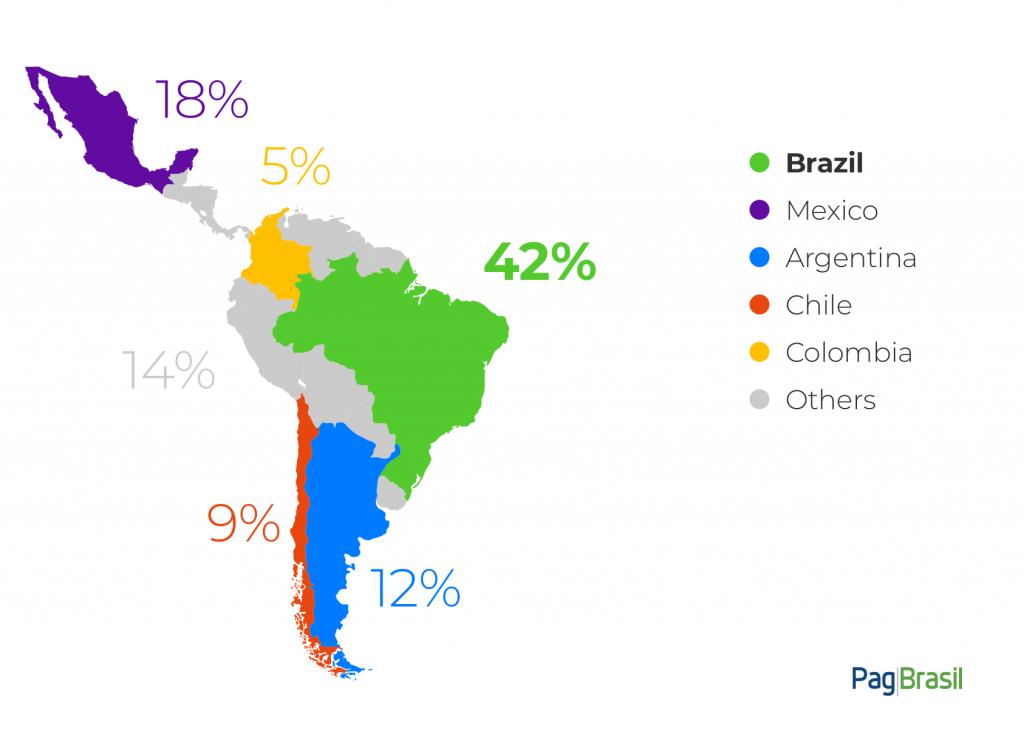 Ecommerce market in Brazil