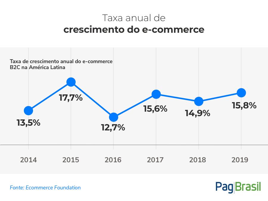 Ecommerce Foundation Divulga Relatório LATAM 2019