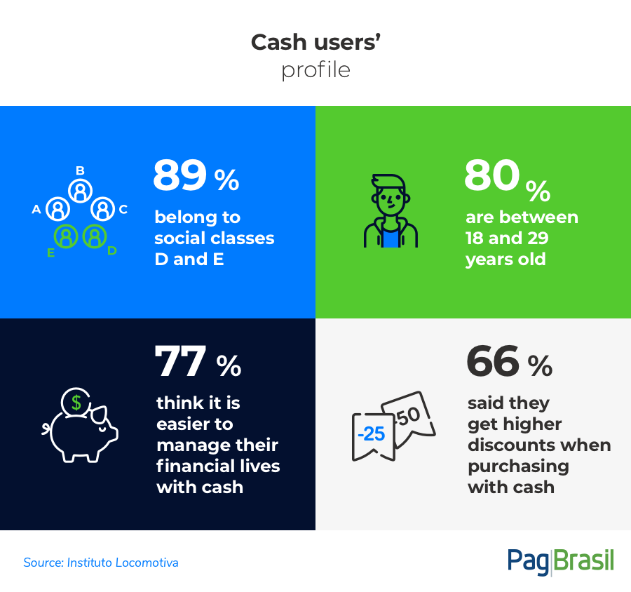 Cash users profile in Brazil | Payment methods in Brazil