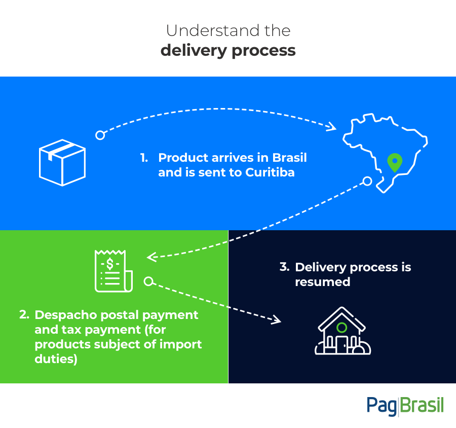 Delivery process for import goods in Brazil