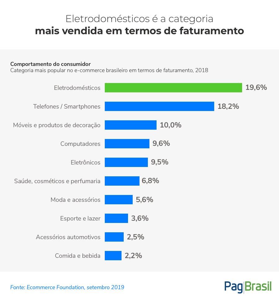 E-commerce brasileiro: principais categorias 2019