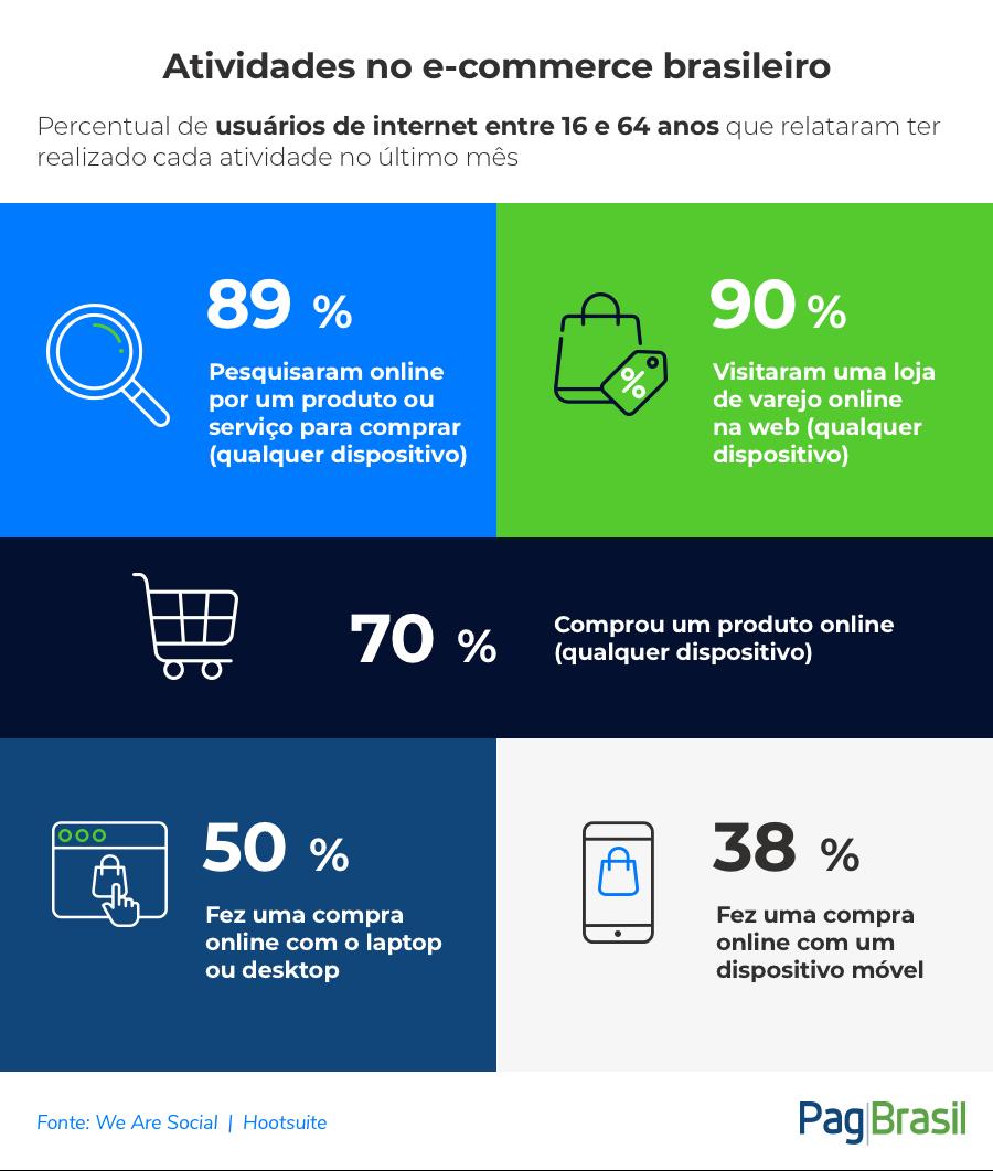 Digital Brasil